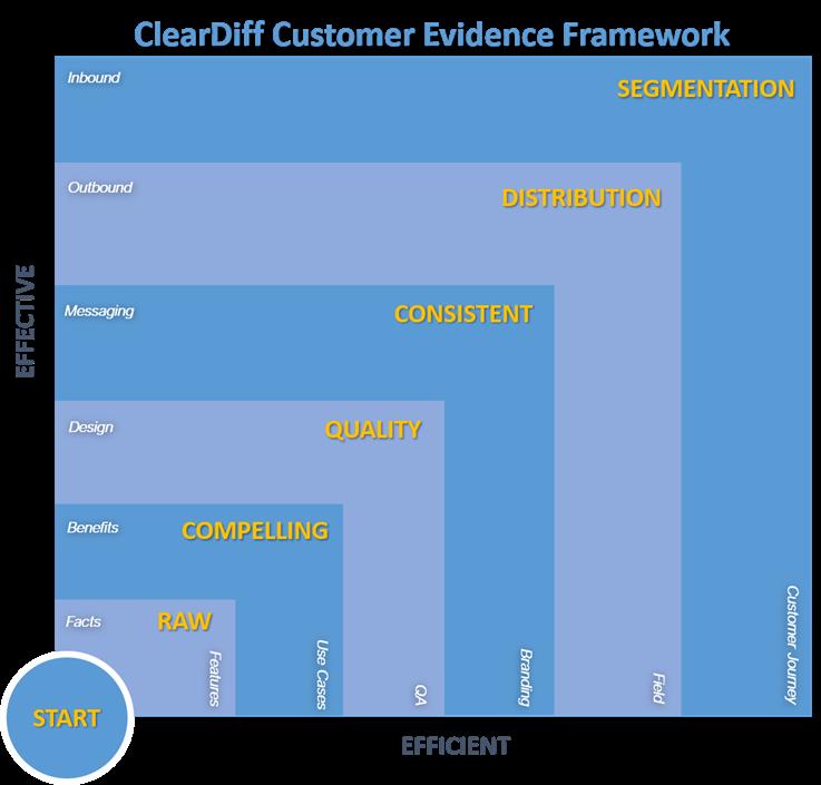 ClearDiff Customer Evidence Framework: Start - Raw - Compelling - Quality - Consistent - Distribution - Segmentation